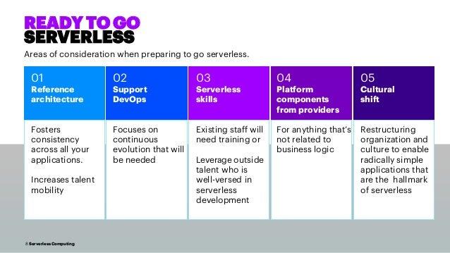 8 Serverless Computing READY TO GO SERVERLESS Areas of consideration when preparing to go serverless. 03 Serverless skills...