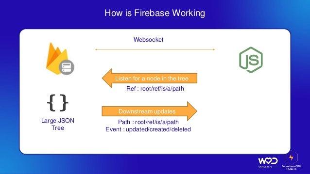 Serverless CPH 15-04-18 How is Firebase Working Large JSON Tree Websocket Listen for a node in the tree Ref : root/ref/is/...