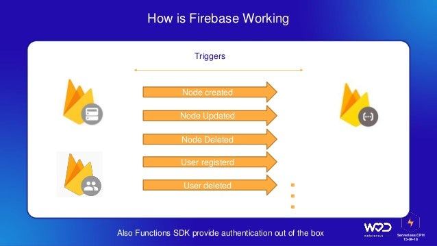 Serverless CPH 15-04-18 How is Firebase Working Also Functions SDK provide authentication out of the box Triggers Node Upd...
