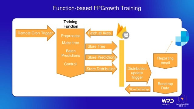 Serverless CPH 15-04-18 Function-based FPGrowth Training Training Function Fetch all likes Preprocess Make tree Store Tree...