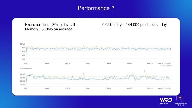 Serverless CPH 15-04-18 Performance ? Execution time : 30 sec by call Memory : 800Mo on average 0,02$ a day – 144 000 pred...