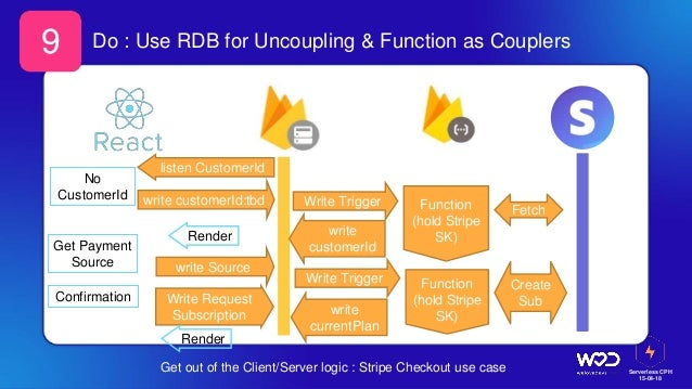 Serverless CPH 15-04-18 Do : Use RDB for Uncoupling & Function as Couplers Get out of the Client/Server logic : Stripe Che...