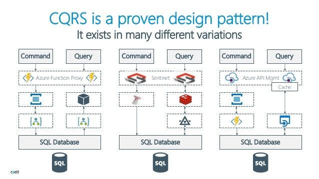 Serverless CQRS In Azure Cool Cqrs Pattern