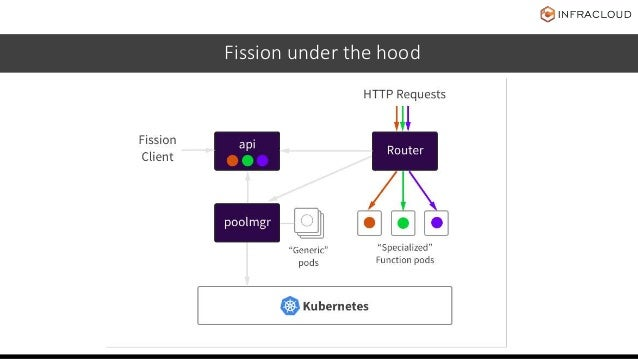 Fission under the hood