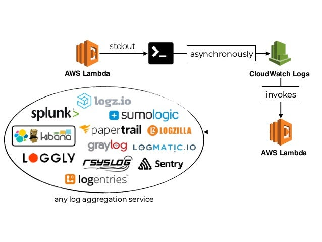 Amazon found every 100ms of latency cost them 1% in sales. http://bit.ly/2EXPfbA