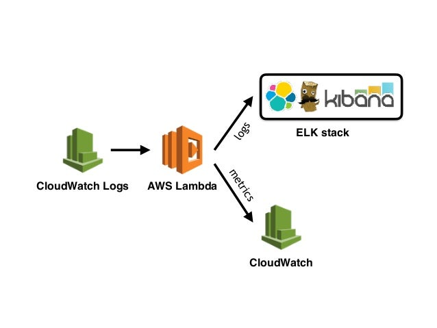 Serverless in production, an experience report (CoDe-Conf)