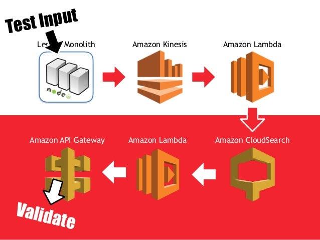 AWS Lambda invokes AWS Lambda stdout asynchronously any log aggregation service CloudWatch Logs