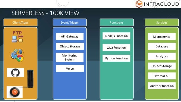 SERVERLESS - 100K VIEW Event/Trigger Functions ServicesClient/Apps API Gateway Object Storage Monitoring System Voice Node...