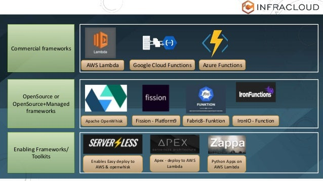 AWS Lambda Google Cloud Functions Azure Functions Commercial frameworks OpenSource or OpenSource+Managed frameworks Enabli...