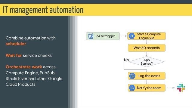 IT management automation Combine automation with scheduler Wait for service checks Orchestrate work across Compute Engine,...