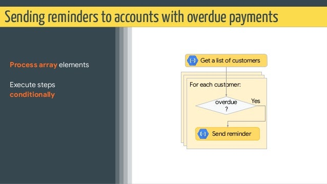 Sending reminders to accounts with overdue payments Process array elements Execute steps conditionally For each customer: ...