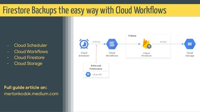 Firestore Backups the easy way with Cloud Workflows - Cloud Scheduler - Cloud Workflows - Cloud Firestore - Cloud Storage F...