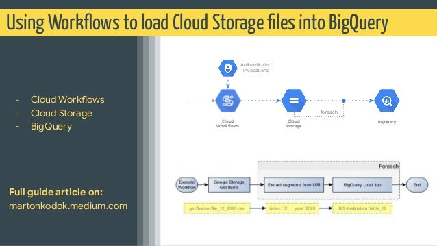Using Workflows to load Cloud Storage files into BigQuery - Cloud Workflows - Cloud Storage - BigQuery Full guide article on...