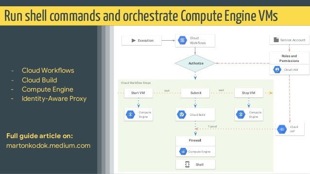 Run shell commands and orchestrate Compute Engine VMs - Cloud Workflows - Cloud Build - Compute Engine - Identity-Aware Pr...