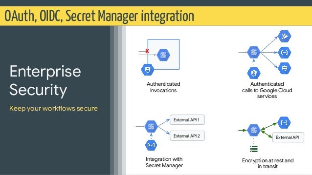 OAuth, OIDC, Secret Manager integration Enterprise Security Keep your workflows secure X Authenticated Invocations Authent...