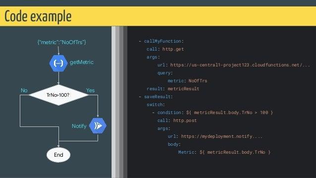 Code example @martonkodok - callMyFunction: call: http.get args: url: https://us-central1-project123.cloudfunctions.net/.....