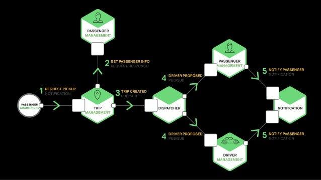 Level1– HTTPPOSTrequests torelatedresource