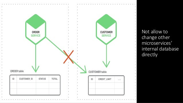 EventDrivenArchitectureExample- Step3