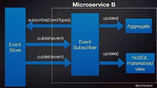Othermessageprotocols/messageformat • Thrift • ProtoBuff - ProtocolBuffers • ApacheAvro