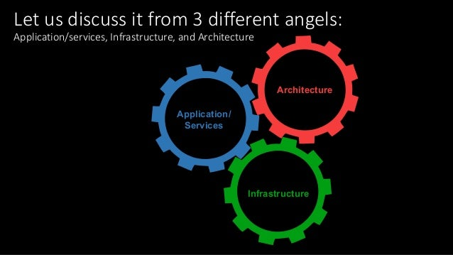 Letusdiscussitfrom3differentangels: Application/services,Infrastructure,andArchitecture Application/ Services In...