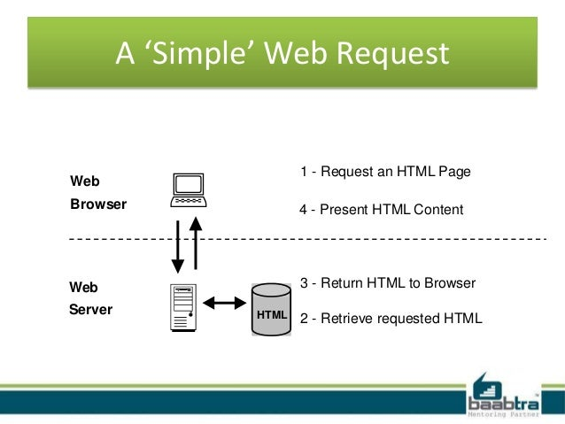 server side scripting of web pages part 2 essay A programming language defines the computer instructions which are used to write programs that perform some task, eg composing a web page we compiled the list of web technologies that saw the largest increase in usage in the last year.