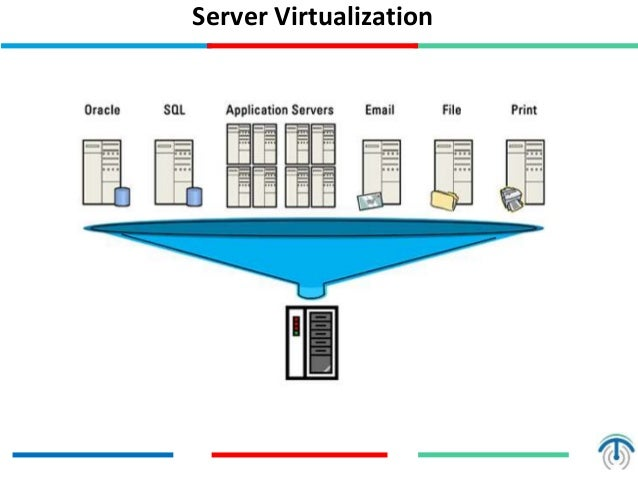 server virtualization Server virtualization leads to space consolidation, and efficient & effective usage of server resources & capabilities moreover, the redundancy practice of running one application on multiple systems is a boon for commercial sector and software programmers.