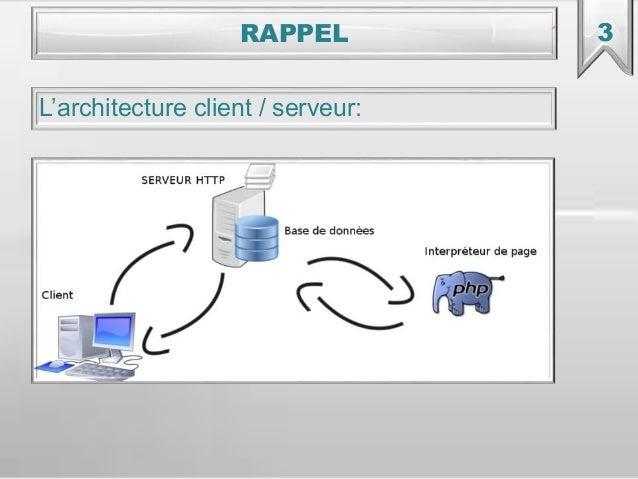 Serveur web base de donnees langages de d veloppement for Architecture client serveur