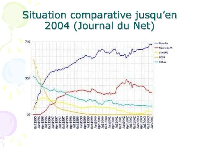 Situation comparative jusqu'en 2004 (Journal du Net)