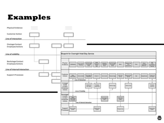 Service blueprint visualize and understand the entire service netwo service blueprint visualize and understand the entire service network malvernweather Image collections