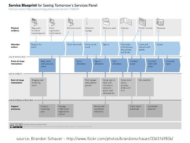 The Service Blueprints Overview Slide 3