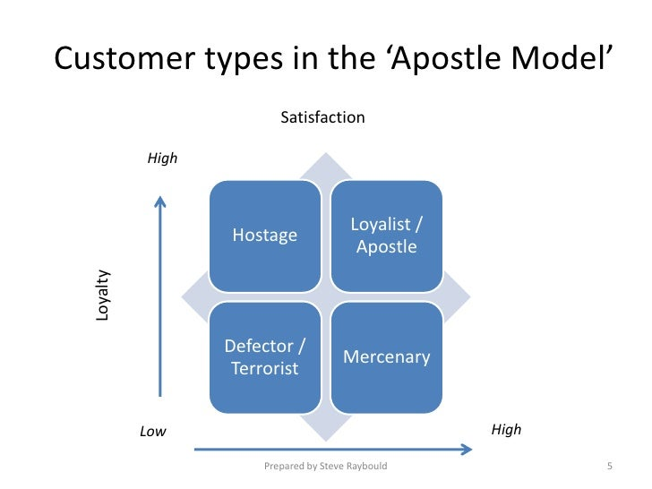 6 Effective Methods for Measuring Customer Loyalty