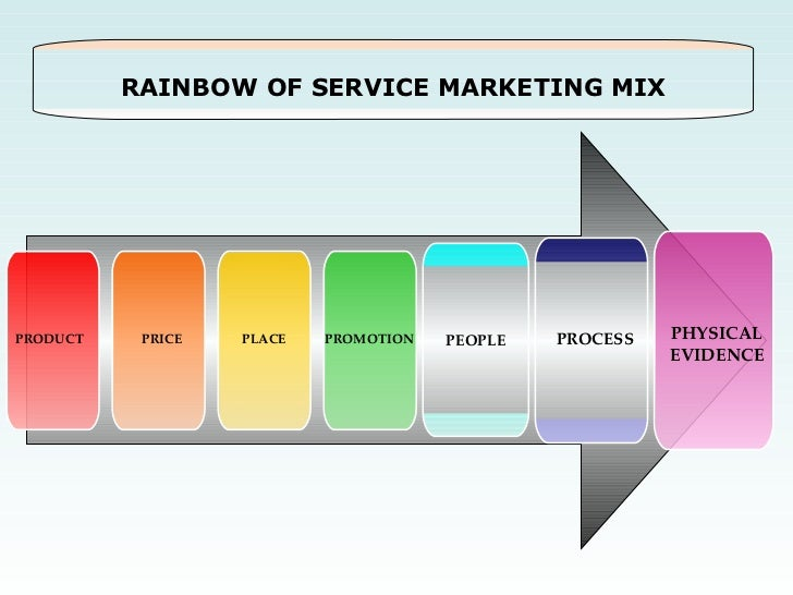 MetLife Marketing Mix (4Ps) Strategy