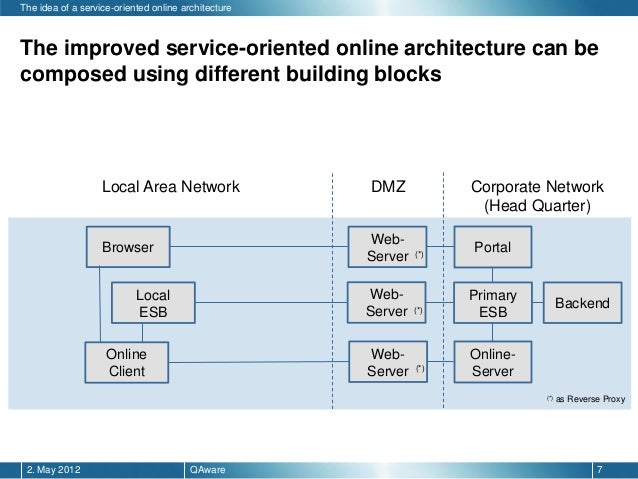 Service Oriented Online Architecture With Mule Esb