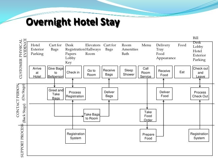 Service blueprint 10 728gcb1273663813 10 overnight hotel ccuart Image collections