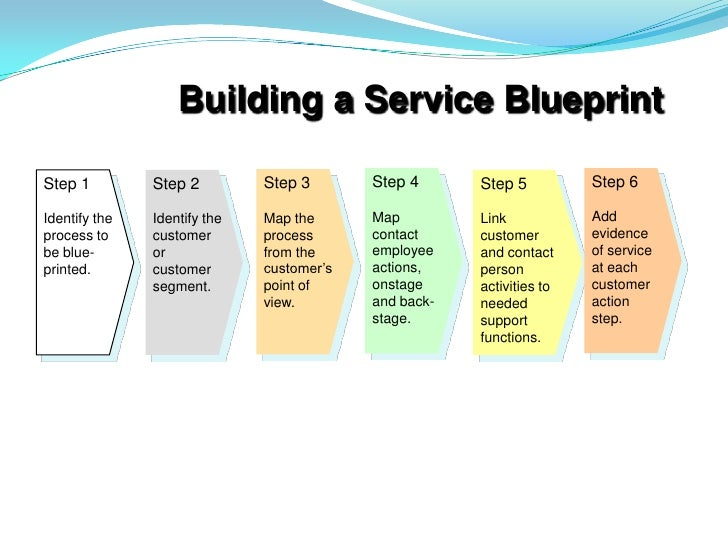 Blueprint service blueprint malvernweather