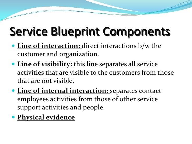 Wonderful Service Blueprint ...