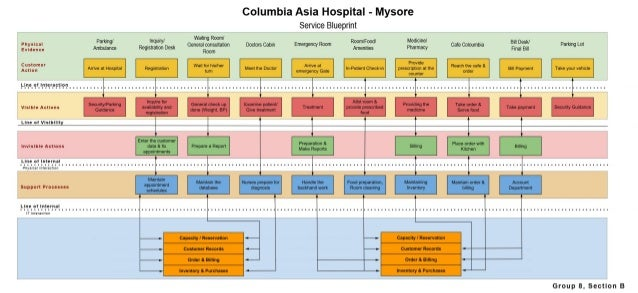 service blueprint of a typical hospital