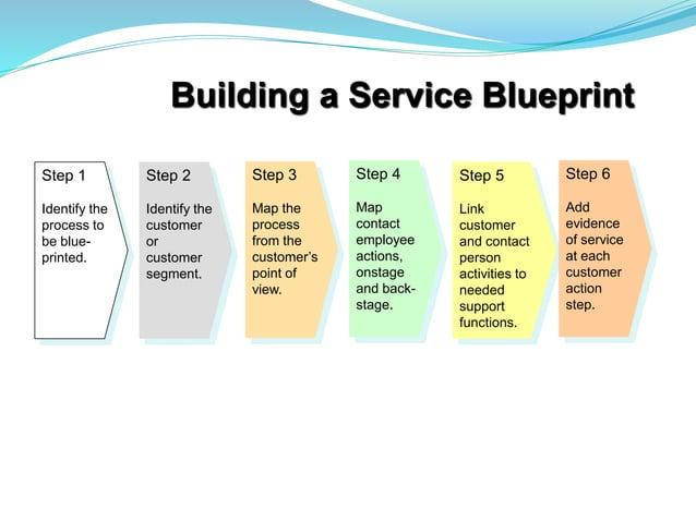 Building a Service Blueprint Step 1 Identify the process to be blue- printed. Step 2 Identify the customer or customer seg...