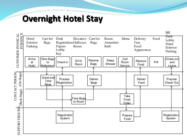 Overnight Hotel StaySUPPORTPROCESS CONTACTPERSON (BackStage)(OnStage) CUSTOMER Hotel Exterior Parking Cart for Bags Desk R...