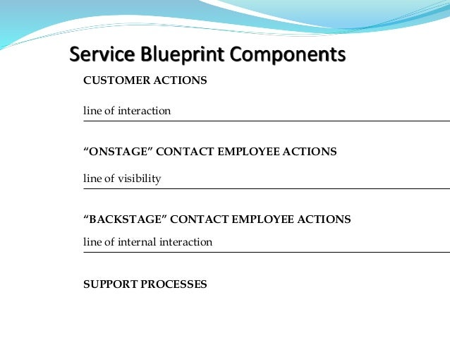 """Service Blueprint Components CUSTOMER ACTIONS line of interaction """"ONSTAGE"""" CONTACT EMPLOYEE ACTIONS line of visibility """"B..."""