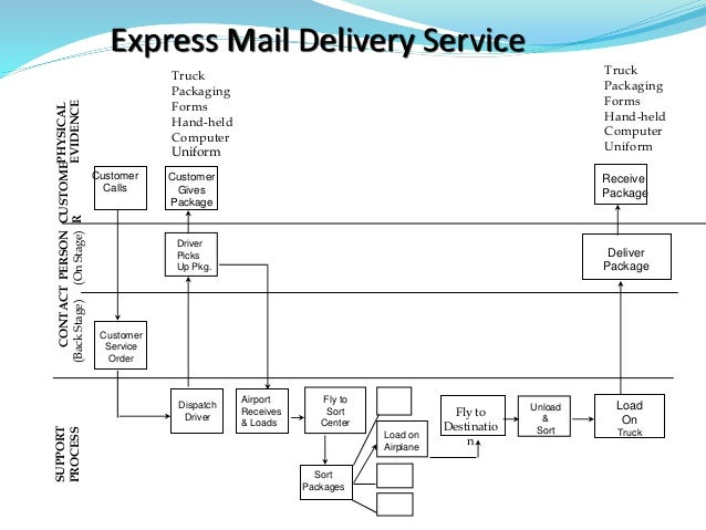 Driver Picks Up Pkg. Dispatch Driver Airport Receives & Loads Sort Packages Load on Airplane Fly to Destinatio n Unload & ...