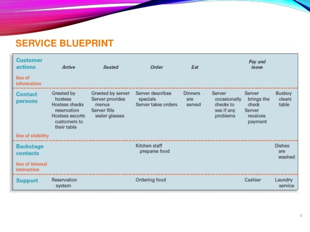 Service blueprint steps types tools used with examples 4 service blueprint malvernweather Gallery