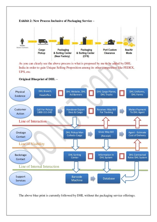 dhl service process analysis Logistics industry, advertisement, gap analysis - dhl: service quality.