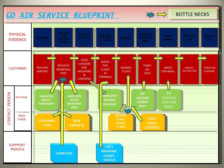 free notes on service blueprint Pathway assessment blueprint measuring what matters in notes restaurant, food and beverage service title: 1286- restaurant- food-and beverage services pw mc.
