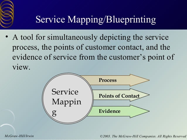 McGraw-Hill/Irwin ©2003. The McGraw-Hill Companies. All Rights Reserved Service Mapping/Blueprinting • A tool for simultan...