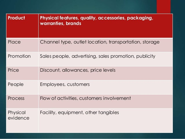 Blueprints Can Be Used By  Service Marketers  creating realistic customer expectations  service system design  promoti...