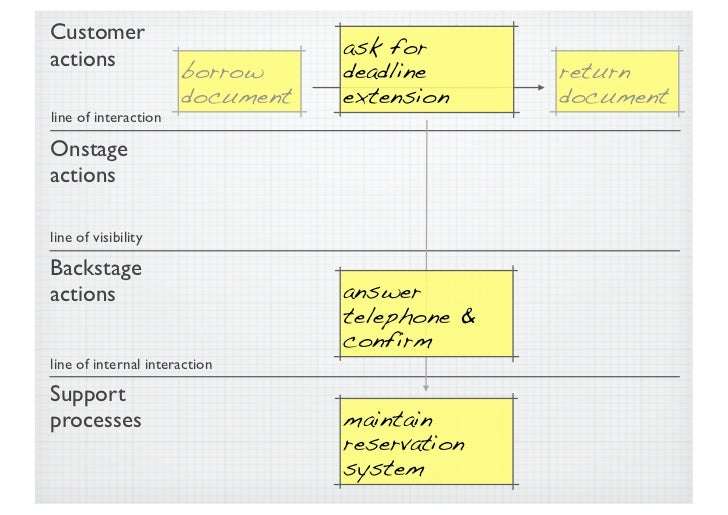 Service blueprint maintain reservation system 22 malvernweather Image collections