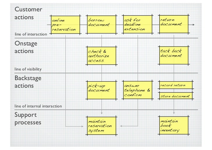 Service blueprint 24 full service malvernweather