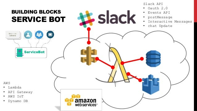 BUILDING BLOCKS SERVICE BOT Slack API • Oauth 2.0 • Events API • postMessage • Interactive Messages • chat Update AWS • La...