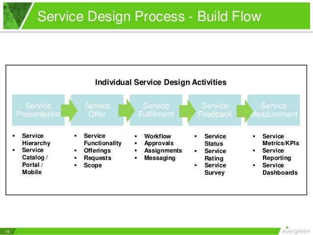 itil service design document template - service catalog essentials 5 keys to good service design